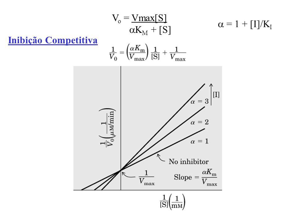 Vo = Vmax[S] aKM + [S] a = 1 + [I]/KI Inibição Competitiva